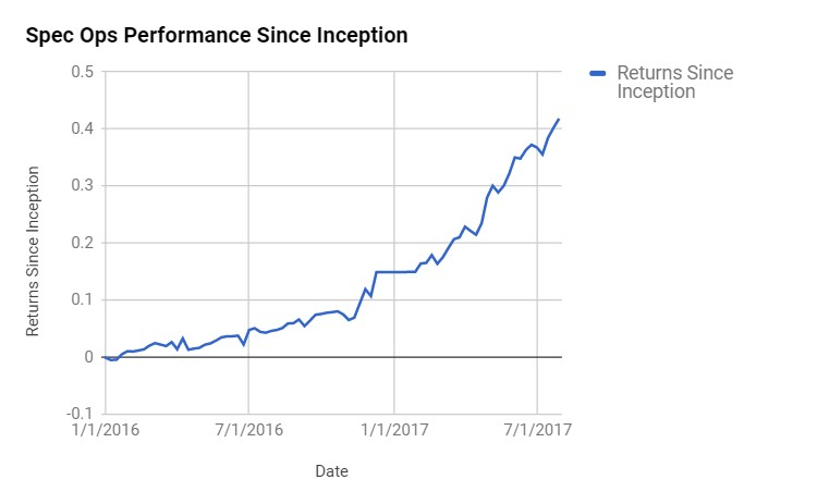 Spec Ops Performance Since Inception
