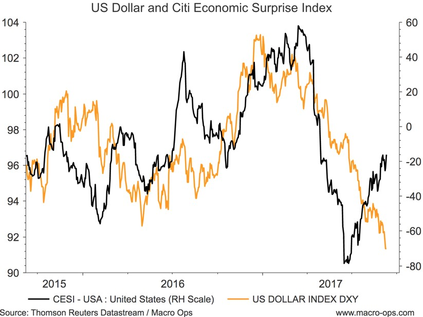 US Dollar and Citi Economic Surprise Index