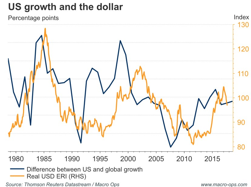 US Growth and the Dollar