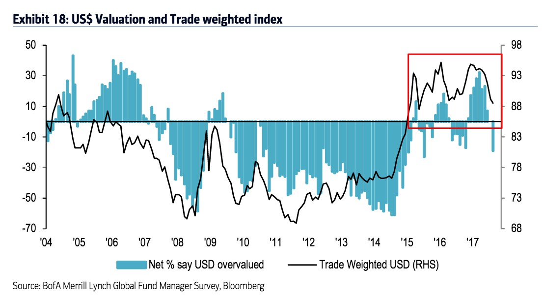 US$ Valuation and Trade Weighted Index