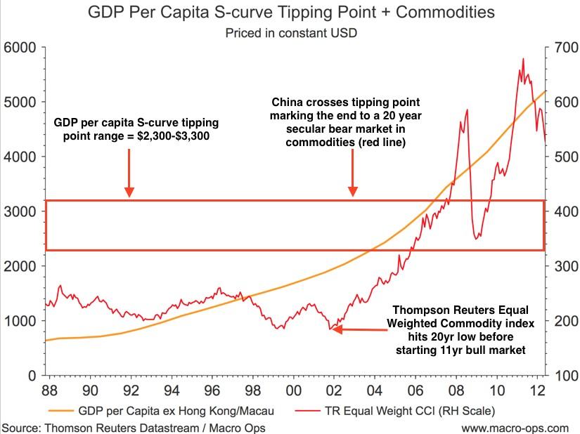 GDP Per Capita S-Curve Tipping Point and Commodities
