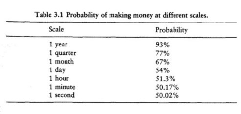 Probability of Making Money