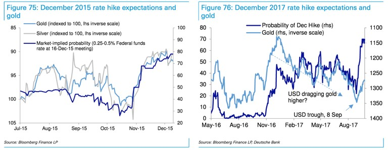 Rate Hike Expectations and Gold