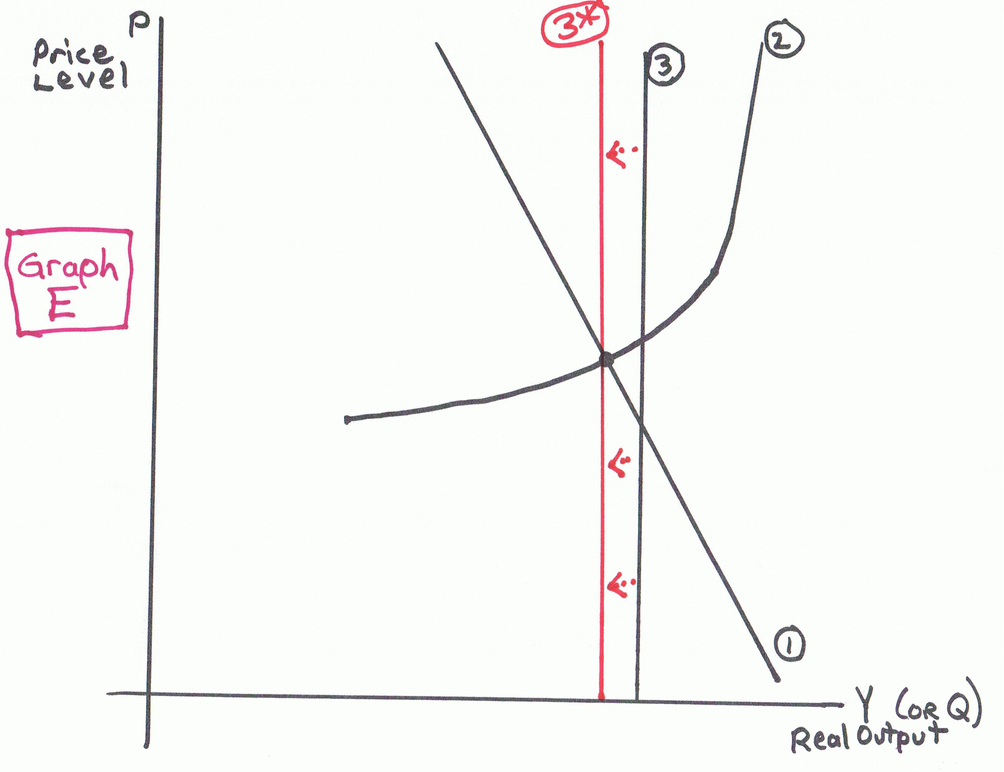 Graph E Macro Worksheet Ad As Econproph On Macro
