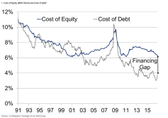 cost-of-equity-and-debt