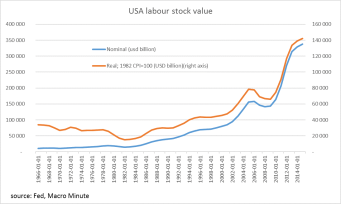 us-labour-stock