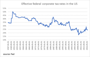 Effective corp tax us