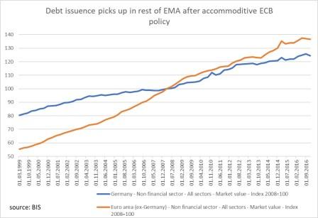 German vs EMA debt index