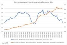 German vs EMA debt to GDP