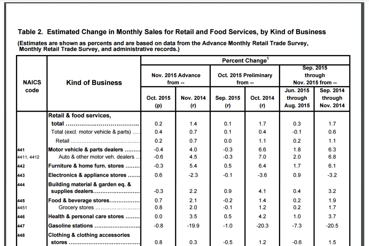 example retail sales report economic indicators