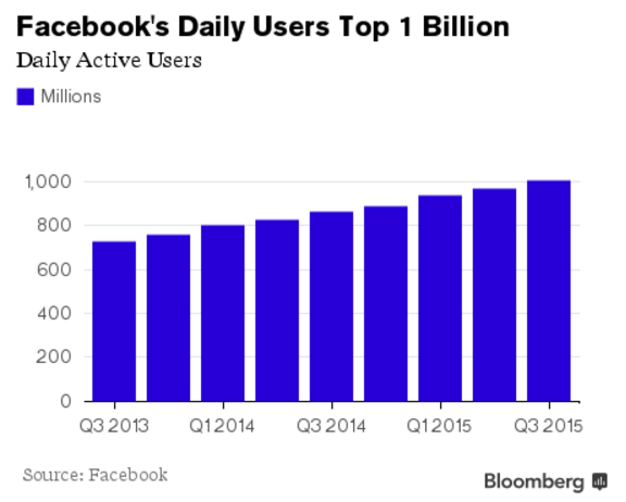 FB User Growth