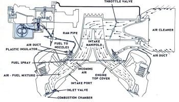 The Pontiac Tri-Power Story   Mac's Motor City Garage