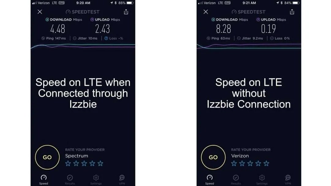 izzbie ONE Home Virtual Private Network REVIEW