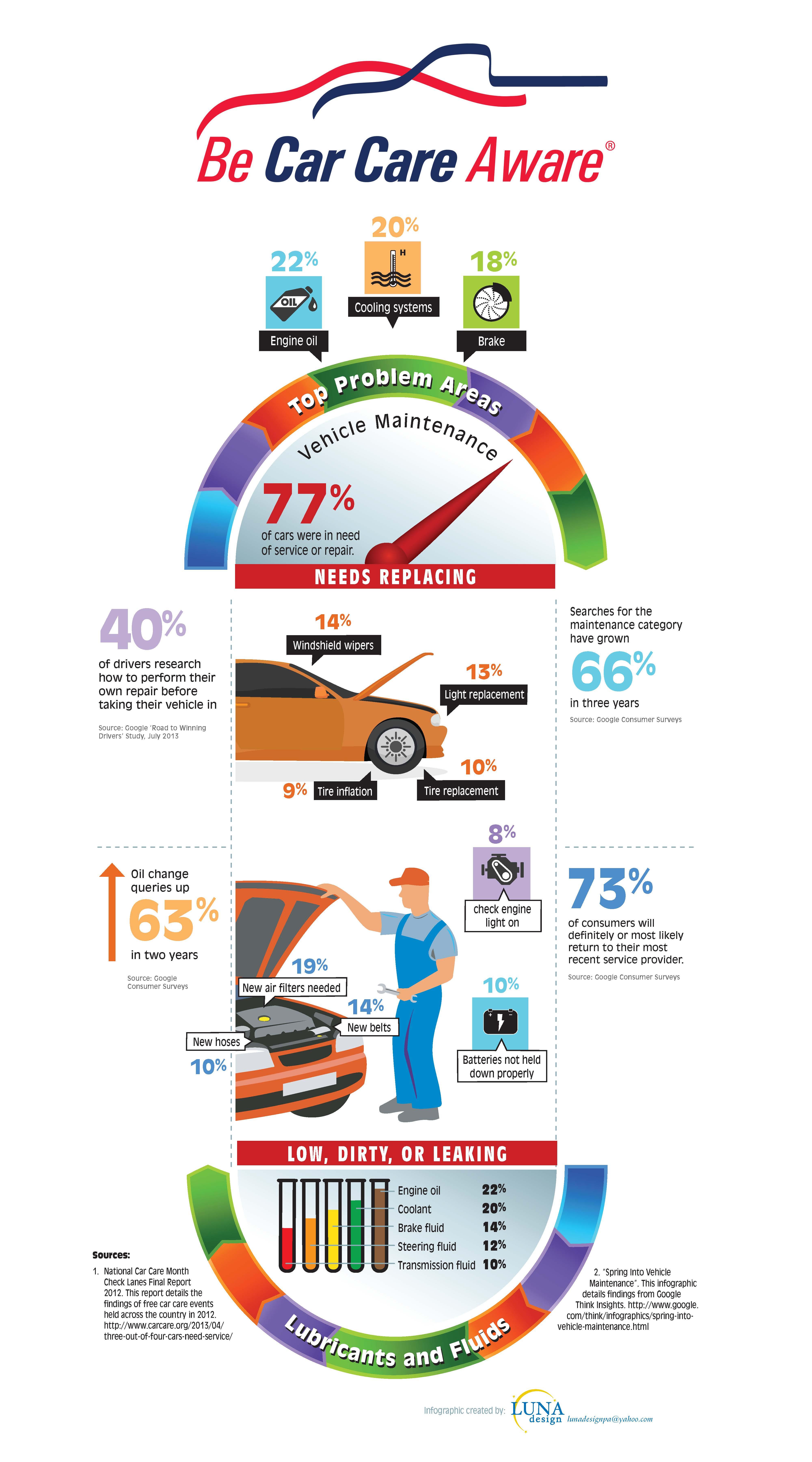 Car Care Data