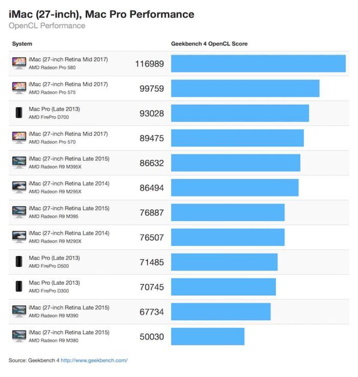 iMac Benchmark