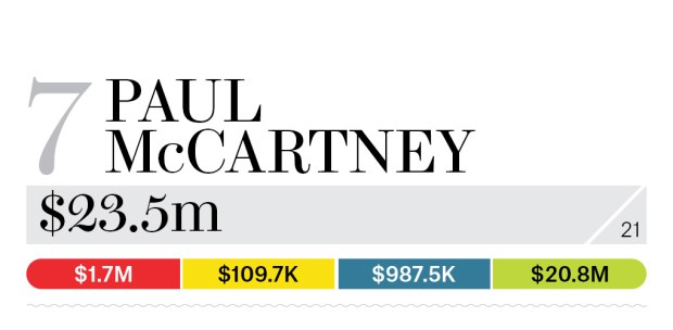 07-paul-mccartney-bb13-moneymakers-2015