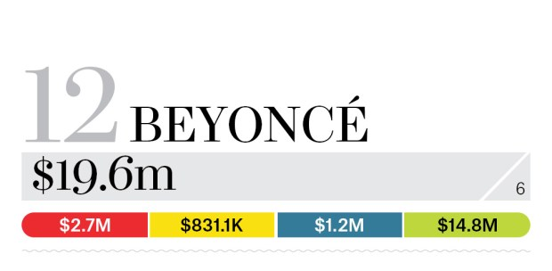 12-beyonce-bb13-moneymakers-2015