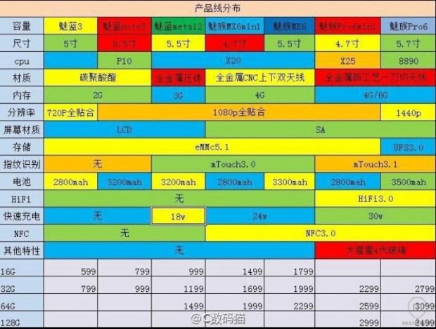 Meizu: Αυτές είναι οι επτά συσκευές που θα κυκλοφορήσουν μέσα στο 2016