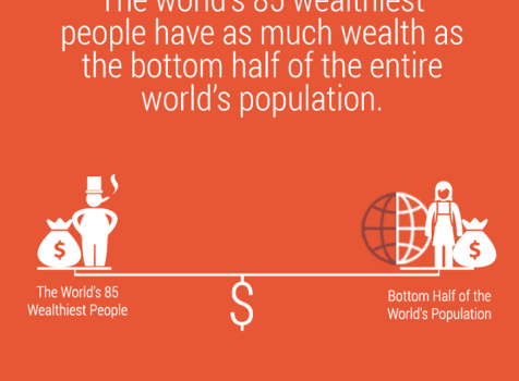 Wealth inequality is a thing, and it is only …