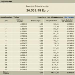 aus 10.000 Euro werden über 26.000 Euro.