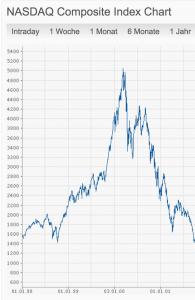 NASDAQ Dot-Com-Crash
