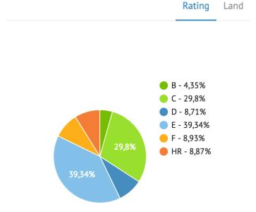 Bondora Rating