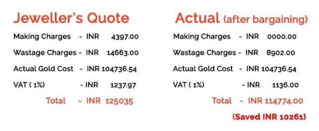 Total Cost of Buying Gold Jewellery