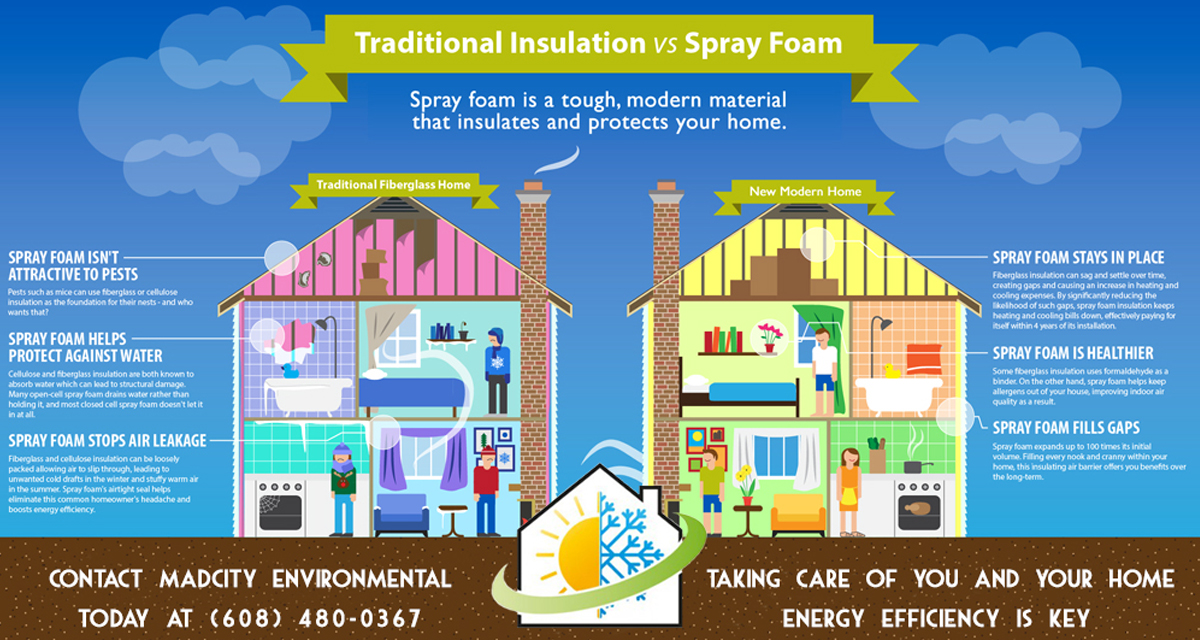 MadCity Environmental Spray Foam Insulation