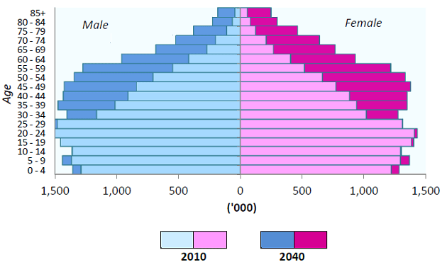 Malaysia demographic projection by Department of Stastistics