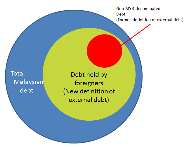 Attractive Malaysiau0027s New External Debt Definition