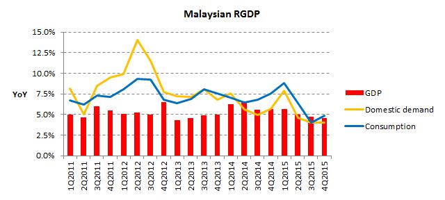 GDP 2015Q4