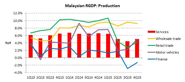 GDP 2015Q4 production