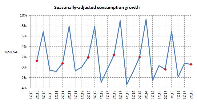 GST vs non-GST GDP QOQ
