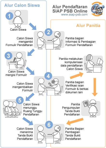 Alur mekanisme pendaftaran PPDB SMP Negeri Kabupaten Bungo