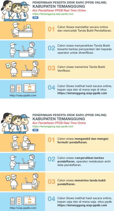 Alur mekanisme pendaftaran PPDB SMP Negeri Kabupaten Temanggung