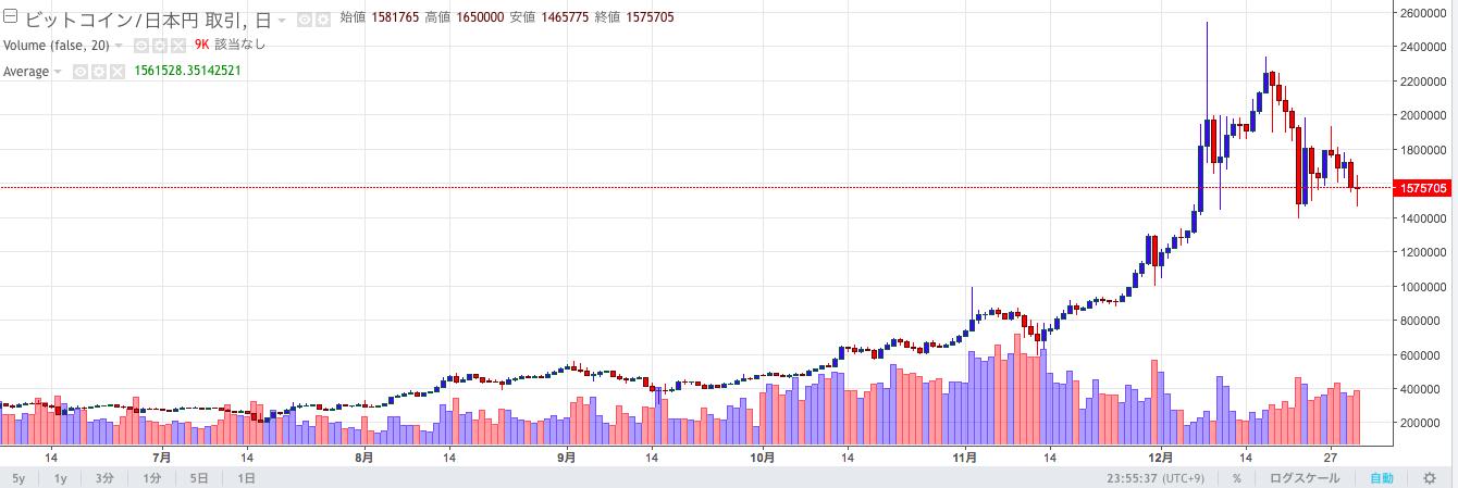仮想通貨ビットコインの価格チャート