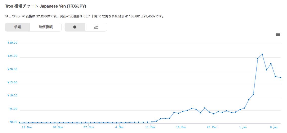 仮想通貨トロンのチャート