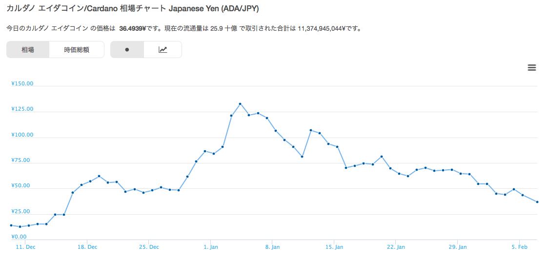 仮想通貨カルダノのチャート