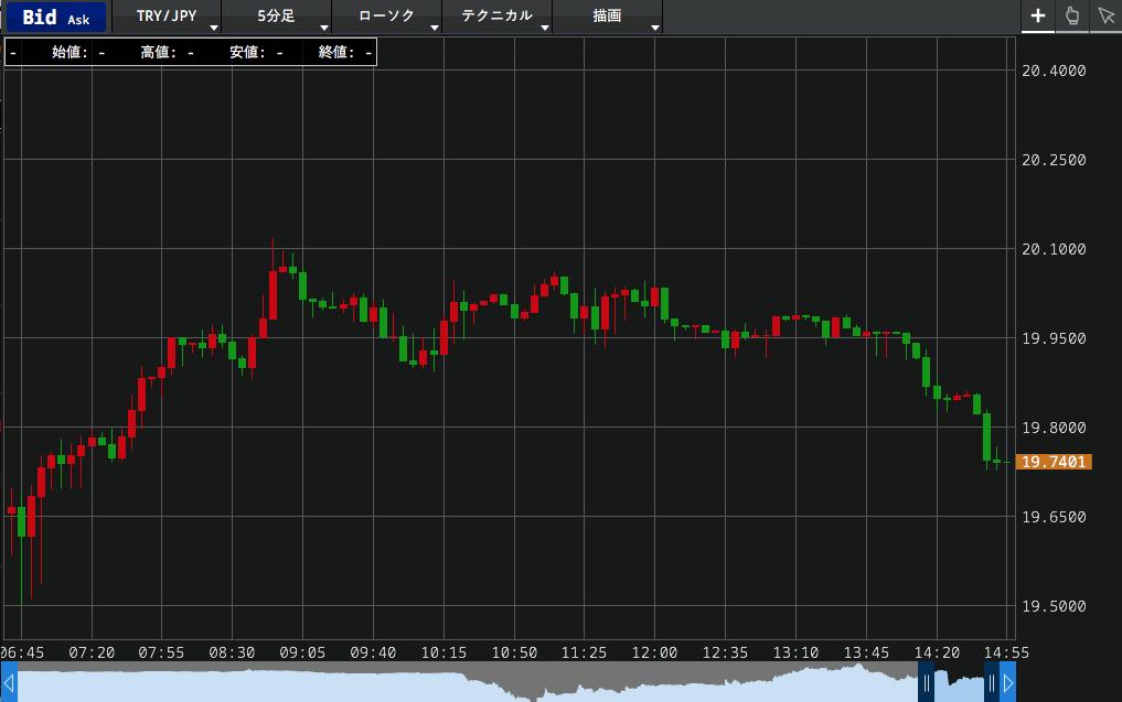 SBI FXのトルコリラ円のチャート