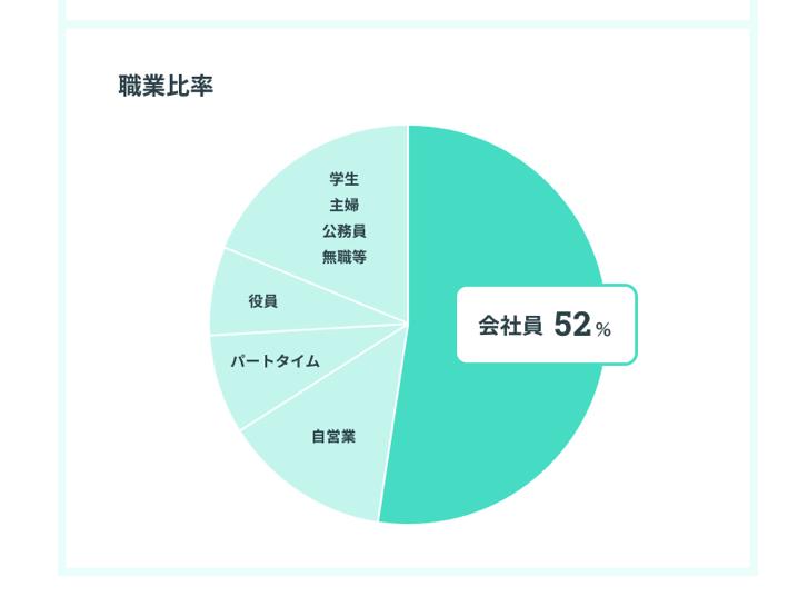 ユーザーの分布