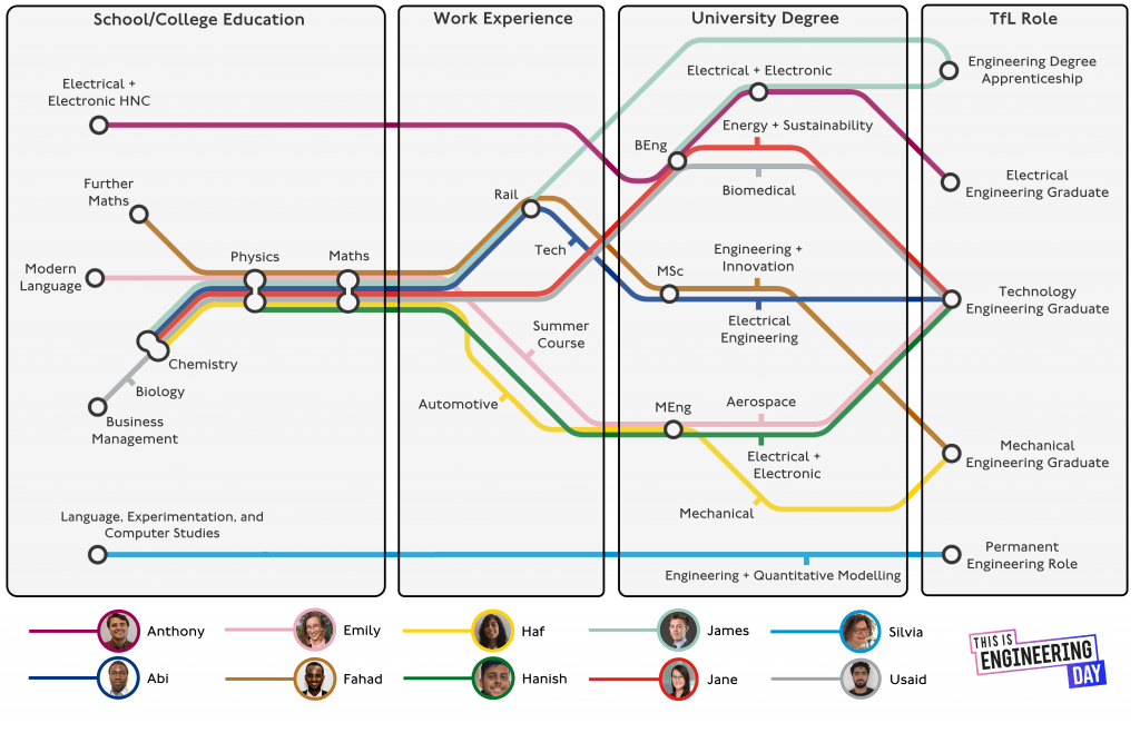 Graphic showing pathways into engineering by TfL engineers