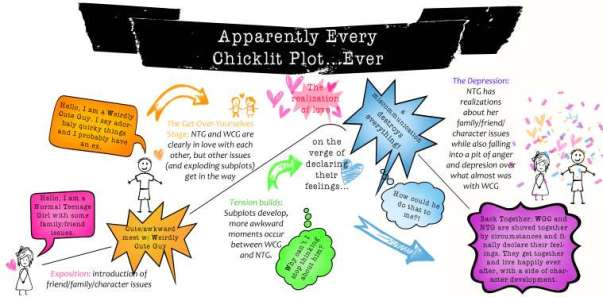 chicklit-plot