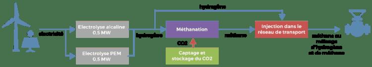 projet-jupiter-1000-hydrogene-methanisation