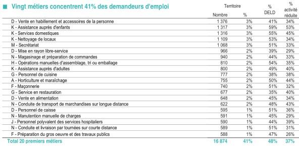 20 métiers concentrent 41% des demanderus d'emploi en septembre 2017 copie