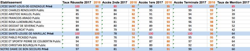 Indicateurs résultats lycées Pyrénées Orientales 2017