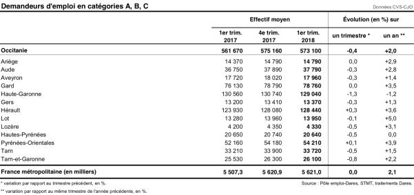 Demandeurs d'emploi en catégorie A B C - 2018 Trim 1 - Occitanie par département