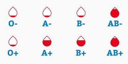 Etat des réserves de sang selon le groupe sanguin