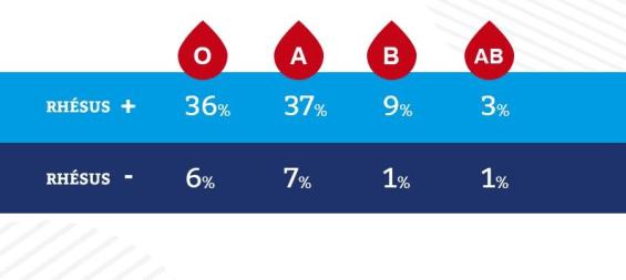 Répartition groupe sanguin en France - Credit image EFS