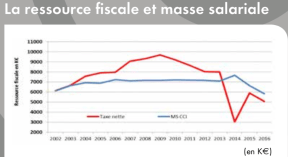 La ressource fiscale et masse salariale