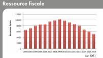 Ressource fiscale CCI des PO